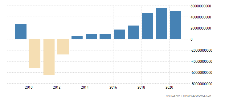 greece net foreign assets current lcu wb data