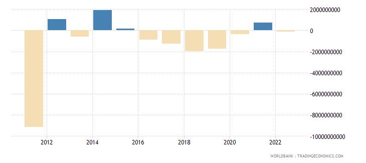 greece net income bop us dollar wb data