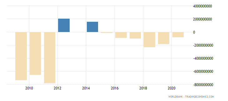 greece net income from abroad us dollar wb data