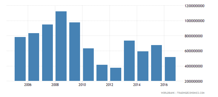 greece net investment in nonfinancial assets current lcu wb data