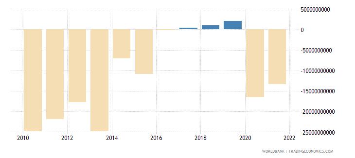 greece net lending   net borrowing  current lcu wb data