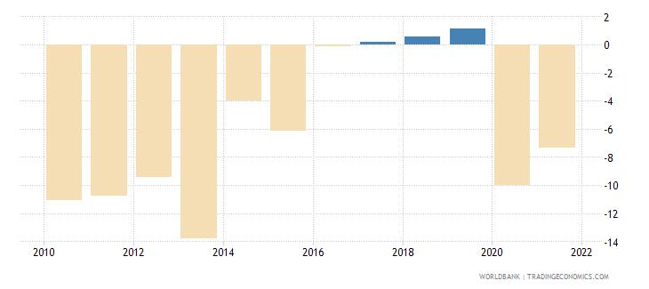 greece net lending   net borrowing  percent of gdp wb data