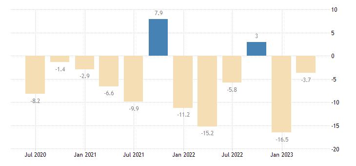 greece net lending borrowing current capital account eurostat data