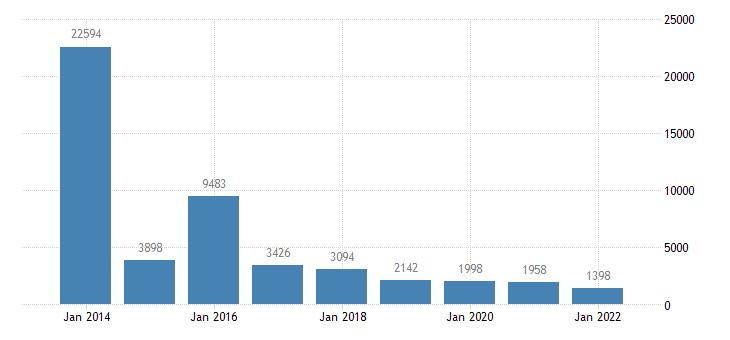 greece net lending net borrowing financial corporations eurostat data