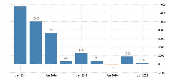 greece net lending net borrowing non financial corporations eurostat data