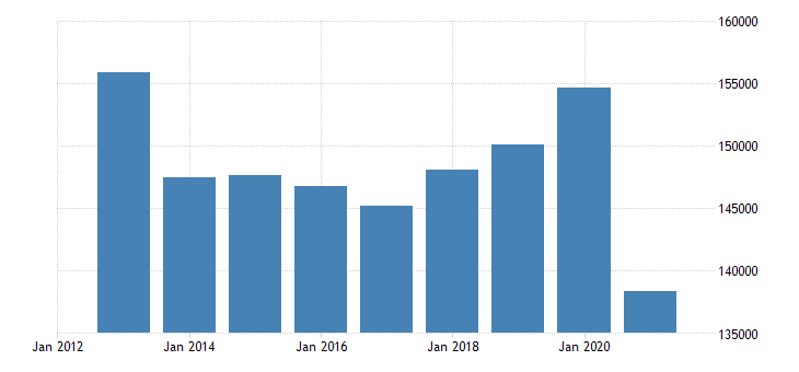 greece net national income eurostat data