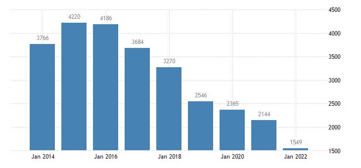 greece net savings financial corporations eurostat data