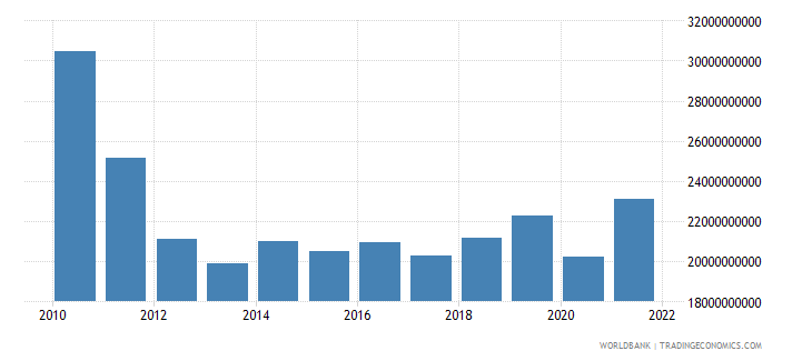 greece net taxes on products constant lcu wb data