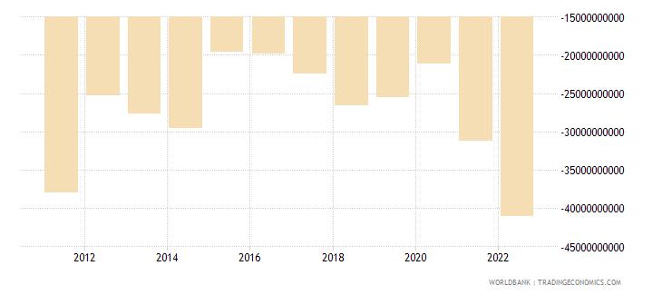 greece net trade in goods bop us dollar wb data
