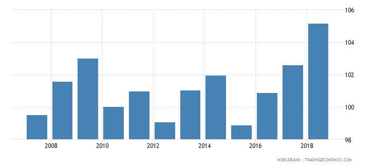 greece nominal effecive exchange rate wb data