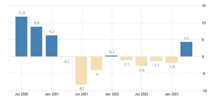 greece nominal unit labour cost nulc eurostat data