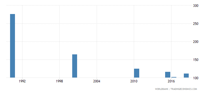 greece number of deaths ages 5 14 years wb data
