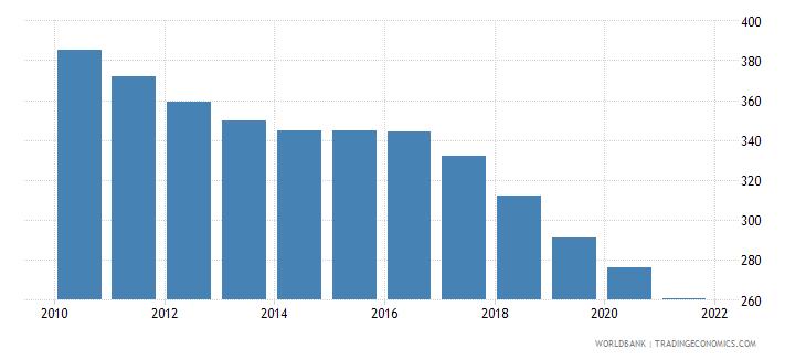 greece number of infant deaths wb data