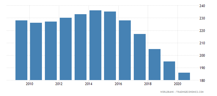 greece number of neonatal deaths wb data