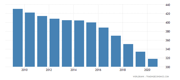 greece number of under five deaths wb data