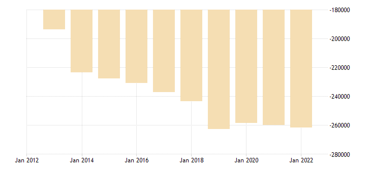 greece other investment general gov eurostat data
