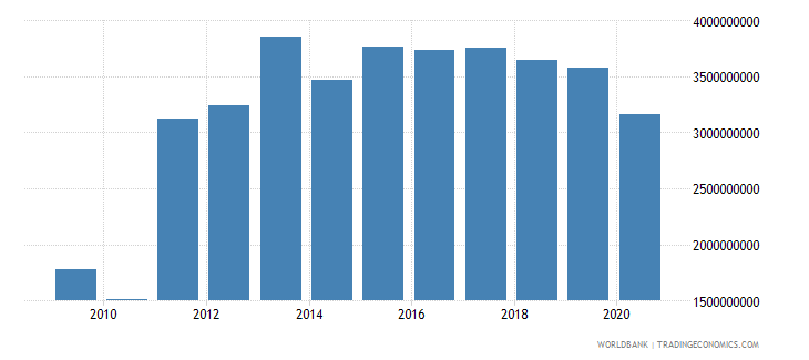 greece other taxes current lcu wb data