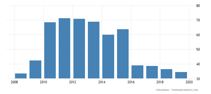 greece outstanding international private debt securities to gdp percent wb data
