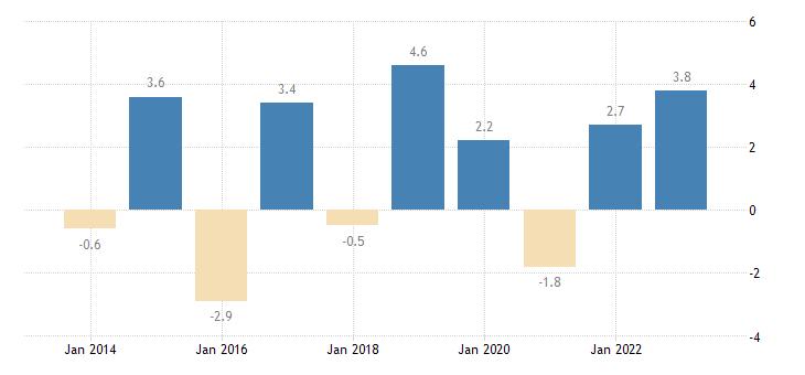 greece overall employment growth eurostat data