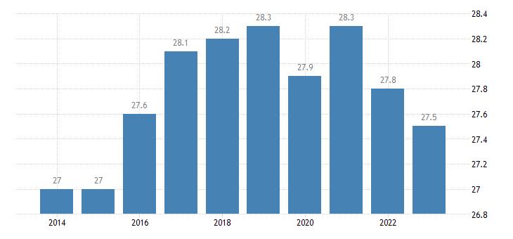 greece overcrowding rate females eurostat data