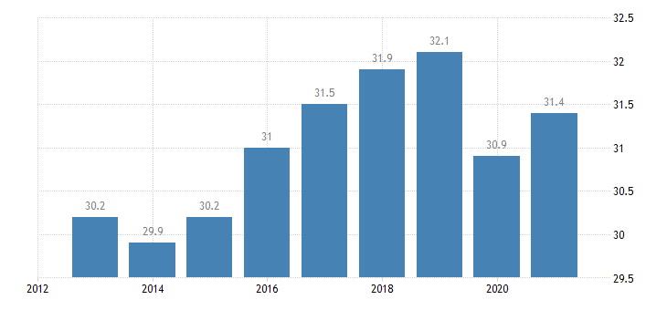greece overcrowding rate from 18 to 64 years eurostat data