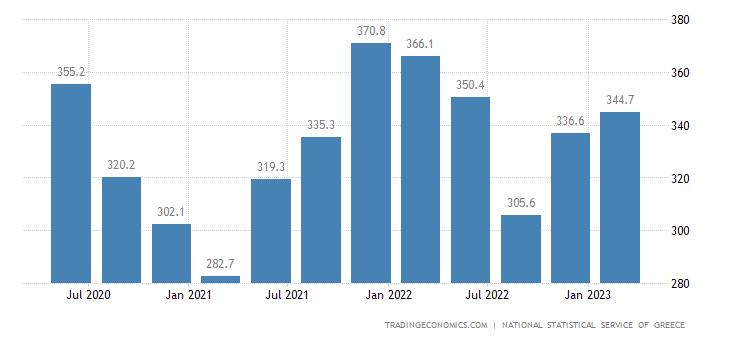 Greece Part Time Employment   2019   Data   Chart   Calendar
