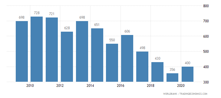 greece patent applications residents wb data