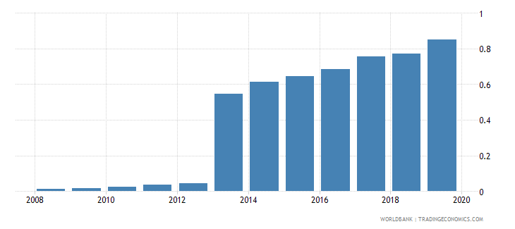 greece pension fund assets to gdp percent wb data