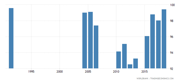 greece persistence to grade 5 female percent of cohort wb data