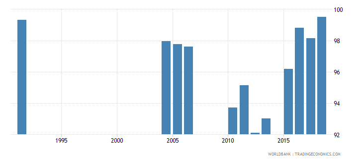 greece persistence to grade 5 total percent of cohort wb data