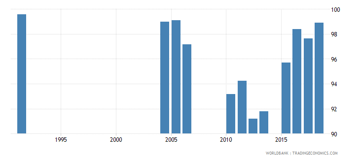 greece persistence to last grade of primary female percent of cohort wb data