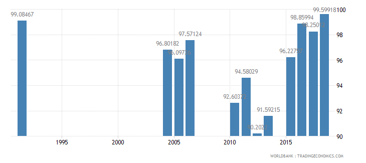 greece persistence to last grade of primary male percent of cohort wb data