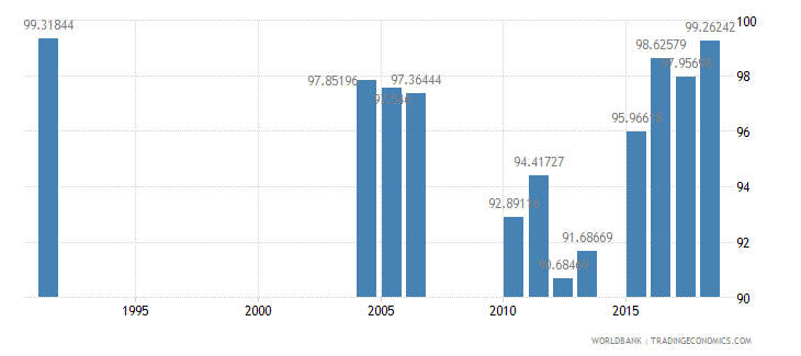 greece persistence to last grade of primary total percent of cohort wb data