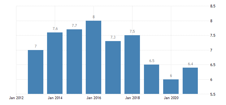 greece persons employed part time from 55 to 64 years eurostat data