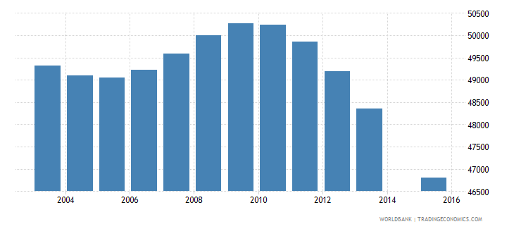 greece population age 0 female wb data