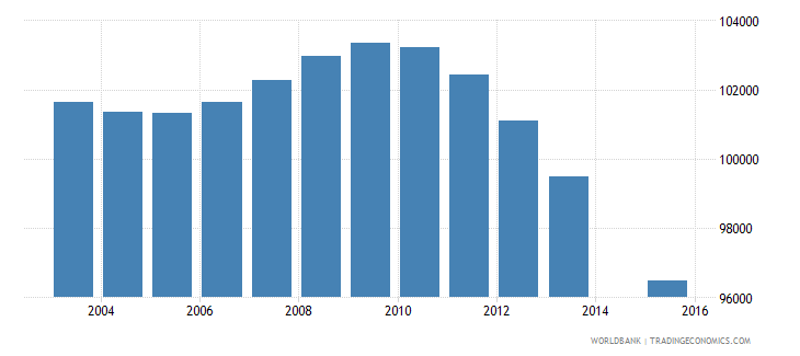 greece population age 0 total wb data
