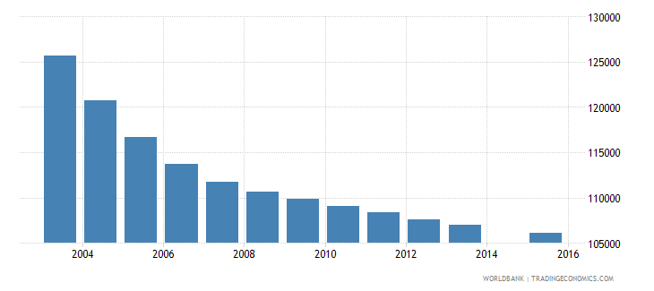 greece population age 16 total wb data