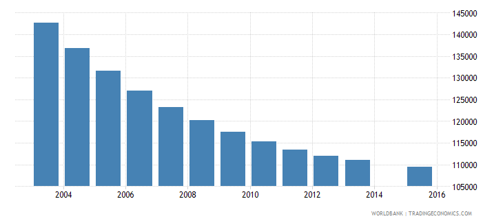 greece population age 19 total wb data