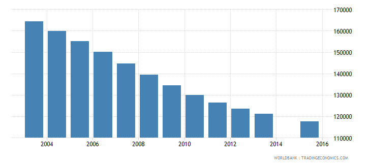 greece population age 23 total wb data