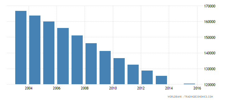 greece population age 24 total wb data