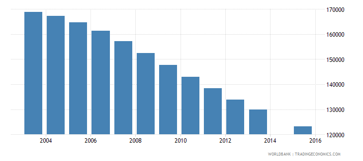 greece population age 25 total wb data