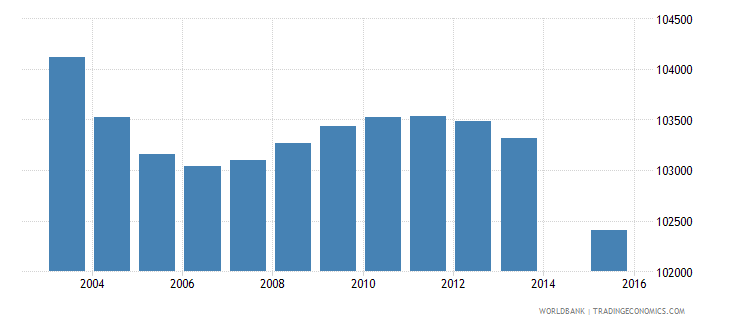 greece population age 3 total wb data