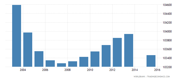 greece population age 4 total wb data