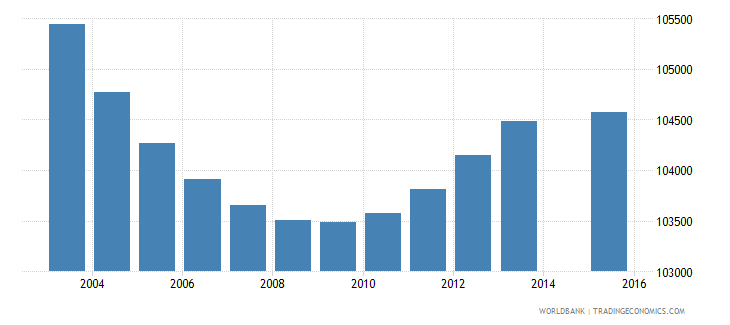 greece population age 6 total wb data