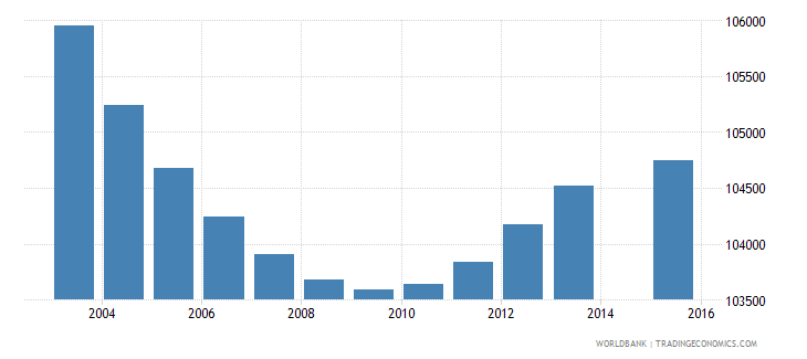 greece population age 7 total wb data