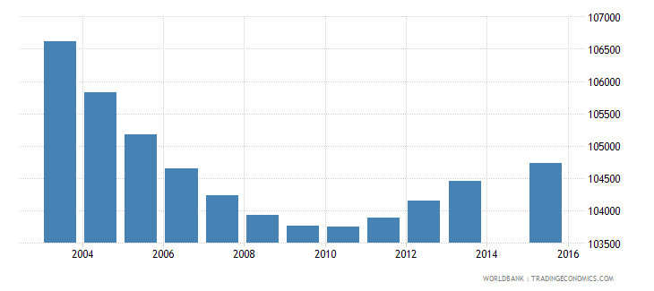 greece population age 8 total wb data