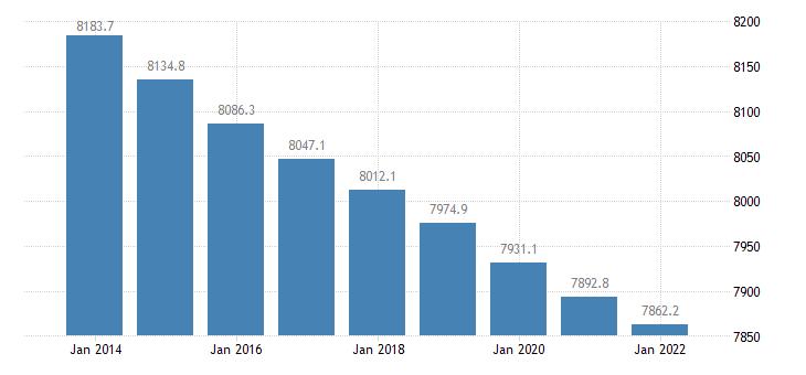 greece population aged 15 74 eurostat data