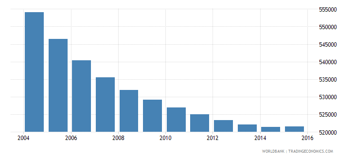 greece population ages 10 14 total wb data