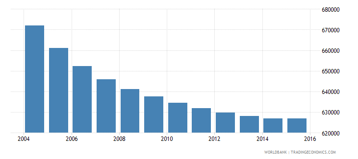 greece population ages 10 15 total wb data
