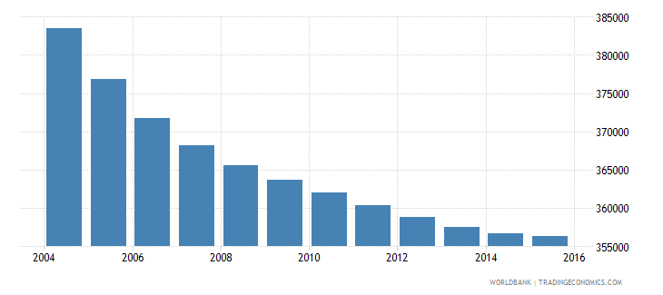 greece population ages 10 16 female wb data